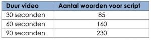 Duur video versus aantal woorden