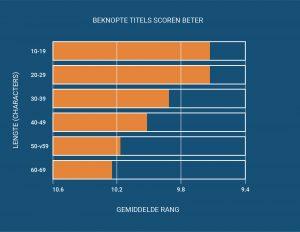 Beknopte titels hebben een hogere rating en meer views dan een lange titel.